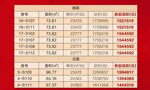 海口碧桂园推出9套临街商铺 总价135-199万/套