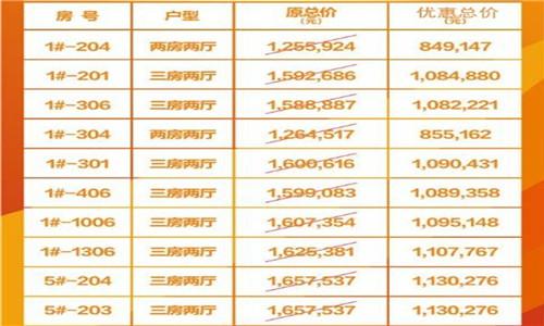 约惠双11丨富力悦海湾推出7折海景房优惠房源