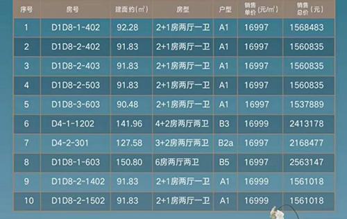 千江悅推出10套優惠住宅 總價154-256萬/套