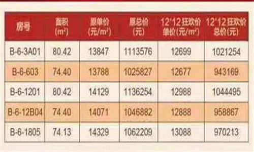 万宁·国瑞城精装优惠房源在售,总价94-105万/套