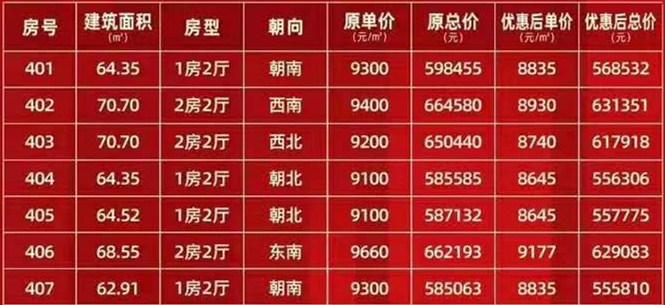 四季康城山海一品居3#楼优惠房源在售,总价55-64万/套