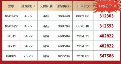 中南智慧城推出5套SOHO商办产品优惠在售  一口价31万/套起